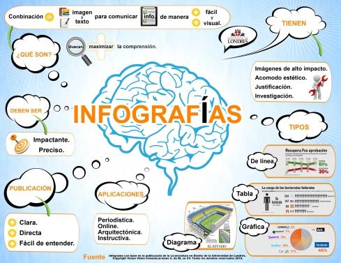Infografía de qué es una infografía