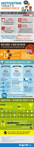 Motivación de empleados con Gamification