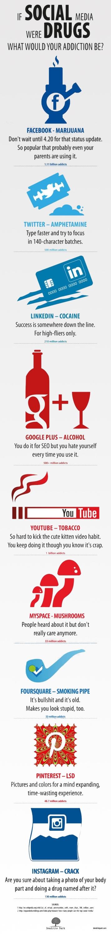 Redes sociales crean adicción