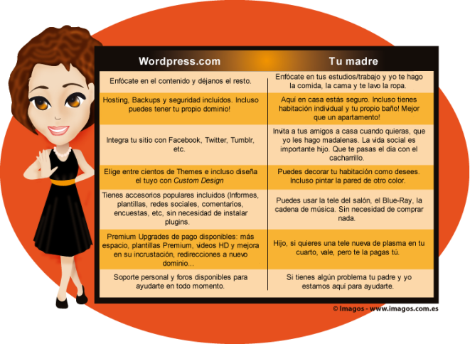 crear-wordpress-com