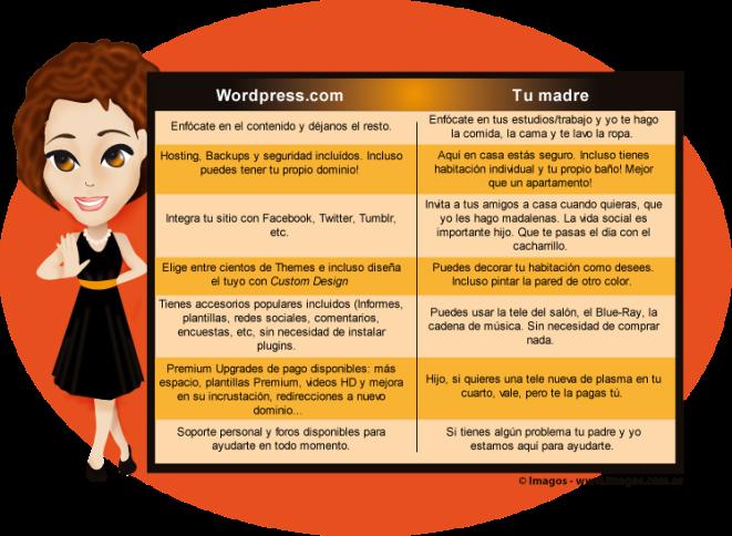 crear-wordpress-com